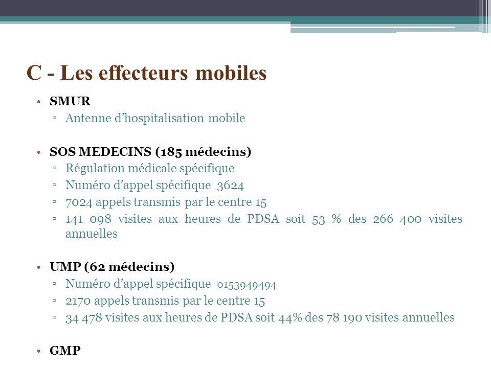 SMUR Antenne dhospitalisation mobile SOS MEDECINS (185 médecins) Régulation médicale spécifique Numéro dappel spécifique 3624 7024 appels transmis par