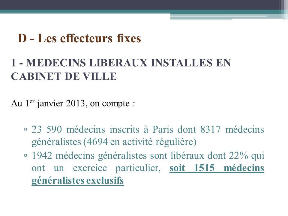 1 - MEDECINS LIBERAUX INSTALLES EN CABINET DE VILLE Au 1 er janvier 2013, on compte : 23 590 médecins inscrits à Paris dont 8317 médecins généralistes