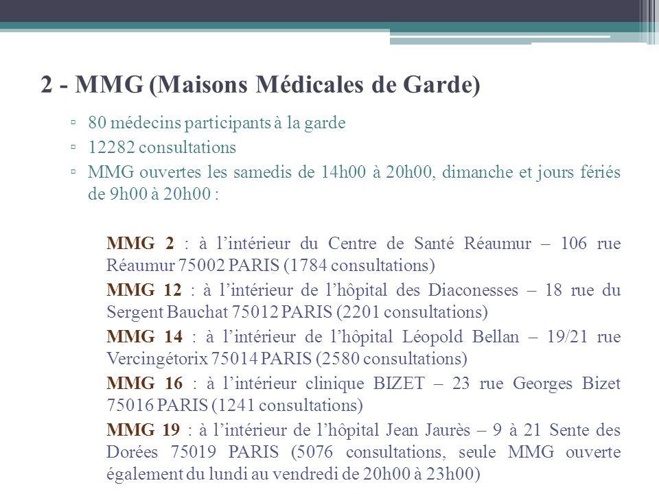 80 médecins participants à la garde 12282 consultations MMG ouvertes les samedis de 14h00 à 20h00, dimanche et jours fériés de 9h00 à 20h00 : MMG 2 :