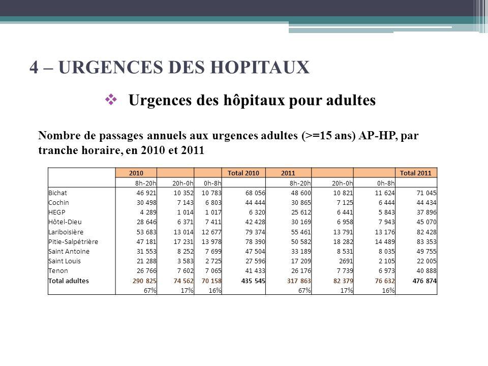 Urgences des hôpitaux pour adultes 4 – URGENCES DES HOPITAUX 2010 Total 20102011 Total 2011 8h-20h20h-0h0h-8h 8h-20h20h-0h0h-8h Bichat46 92110 35210 7