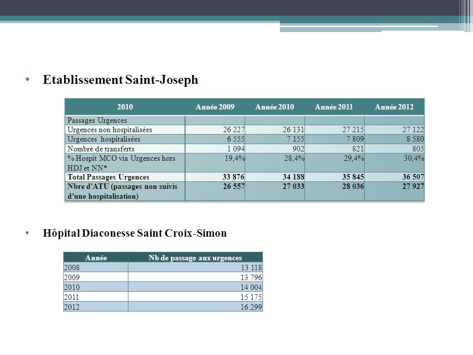 Etablissement Saint-Joseph Hôpital Diaconesse Saint Croix-Simon AnnéeNb de passage aux urgences 200813 118 200913 796 201014 004 201115 175 201216 299