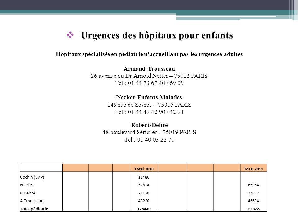 Urgences des hôpitaux pour enfants Hôpitaux spécialisés en pédiatrie naccueillant pas les urgences adultes Armand-Trousseau 26 avenue du Dr Arnold Net