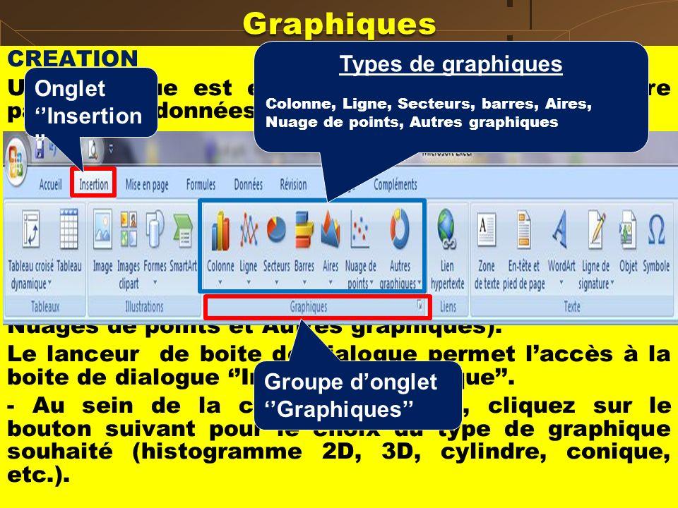 Graphiques CREATION Un graphique est efficace pour représenter, «faire parler» des données chiffrées. Insertion de graphiques : Sélectionnez la plage