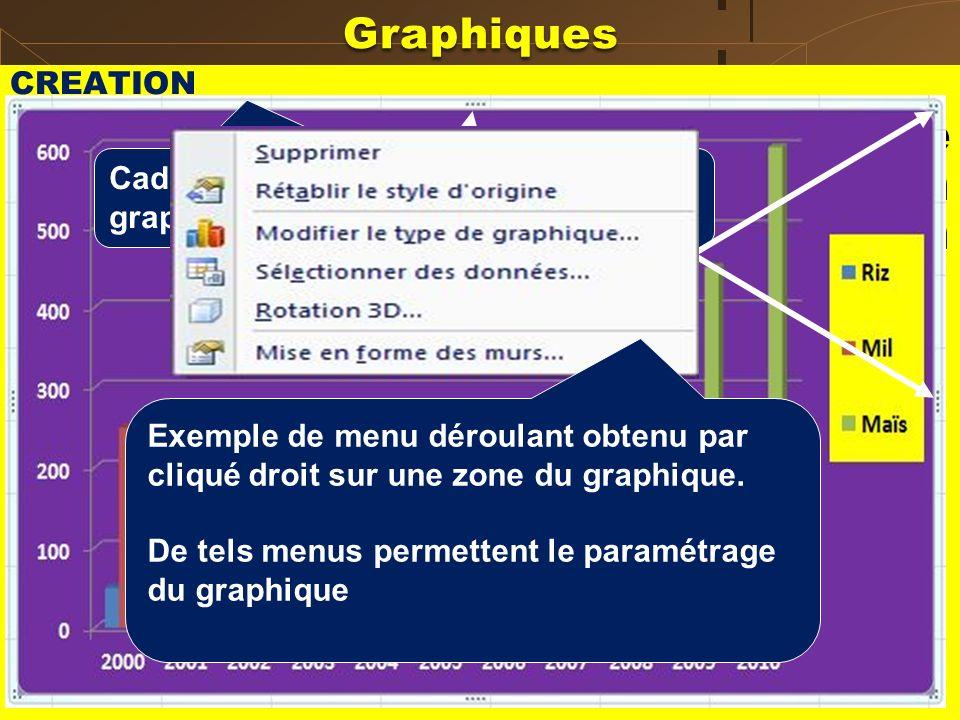 Graphiques CREATION Exemple 1 : Tracer le graphique représentant la production annuelle en riz, mil et maïs dun paysan pendant 10 ans. RizMilMaïs 2000