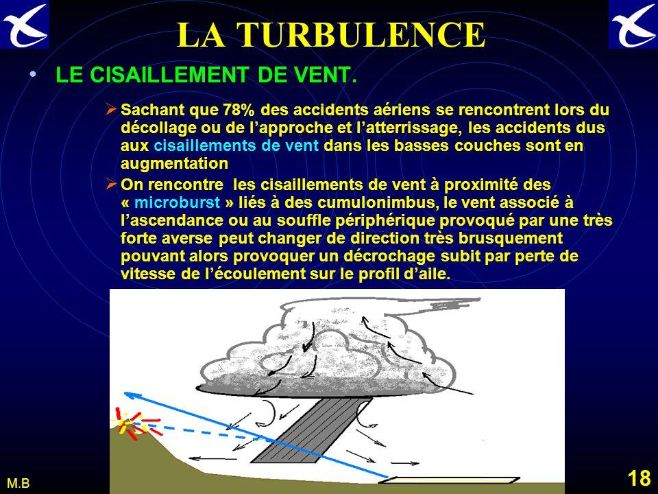 17 M.B LA TURBULENCE Notons au passage un autre écoulement turbulent: Celui provoqué par lécoulement de l air sur des appareils à fort tonnage. Les vo