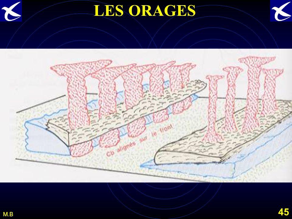 44 M.B LES ORAGES LES ORAGES FRONTAUX. Nous avons vu dans létude de la frontologie comment les masses dair subissaient des évolutions verticales en se