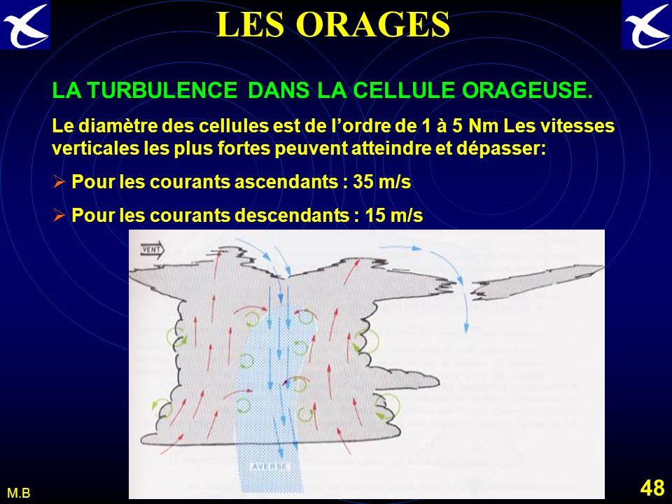 47 M.B LES ORAGES Turbulence associée aux Orages et Cb. La turbulence est observée dans le Cb et autour de celui-ci. Le volume atmosphérique affecté p