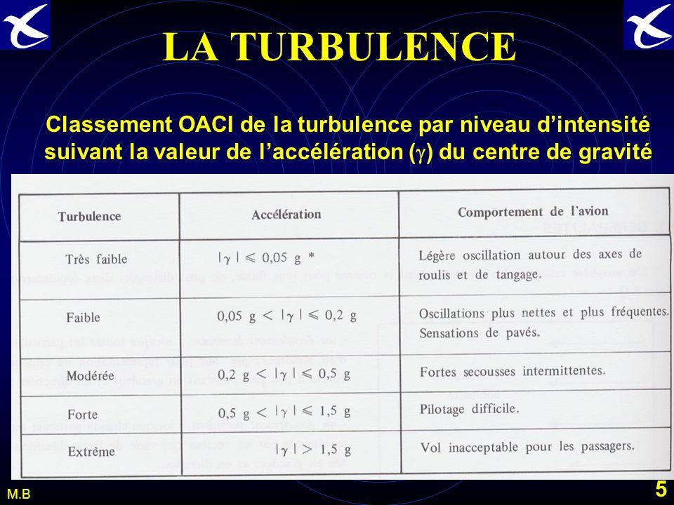 4 M.B LA TURBULENCE Lair est un fluide qui sécoule selon deux modes : Lécoulement laminaire –Toutes les particules ont pour représentation un vecteur