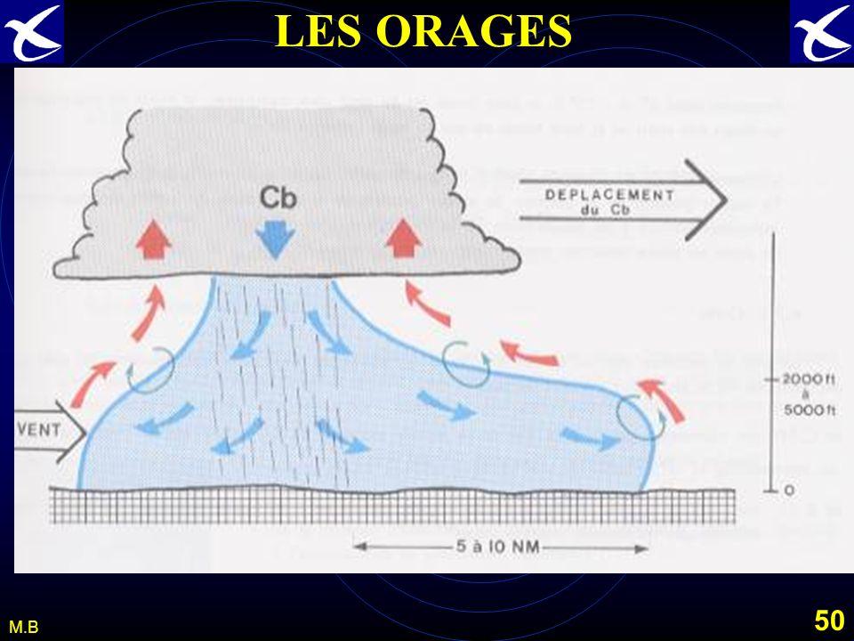 49 M.B LES ORAGES TURBULENCE SOUS LE Cb. Sous le CB les cellules rencontrées sont à différents stades et il se côtoie de fortes ascendances et suite à