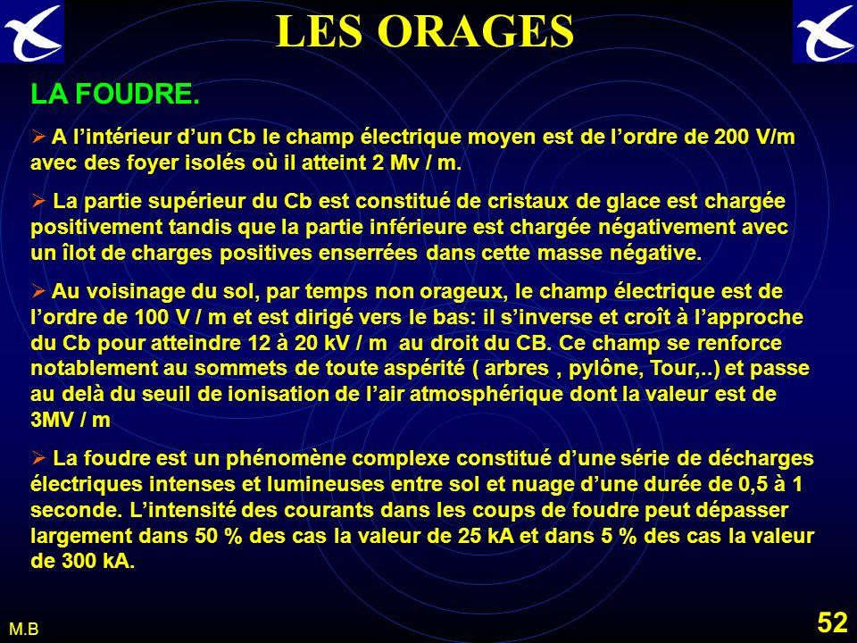 51 M.B LES ORAGES LA GRÊLE. Elle se rencontre dans un Cb sur dix et à toute altitude. La taille observé peut aller de 5 à 50 mm avec parfois des taill