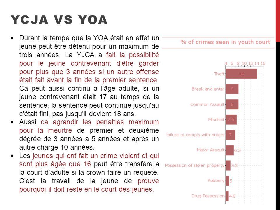 YCJA VS YOA Durant la tempe que la YOA était en effet un jeune peut être détenu pour un maximum de trois années. La YJCA a fait la possibilité pour le