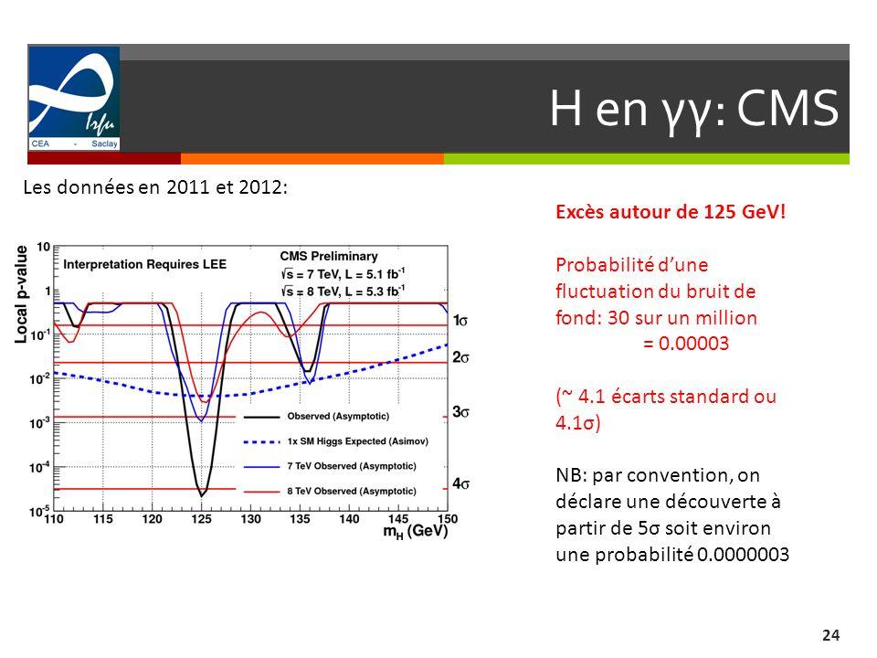 H en γγ: CMS 24 Les données en 2011 et 2012: Excès autour de 125 GeV! Probabilité dune fluctuation du bruit de fond: 30 sur un million = 0.00003 (~ 4.
