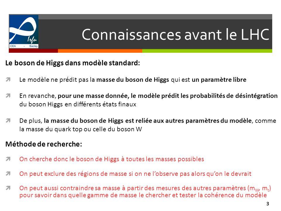Connaissances avant le LHC 3 Le boson de Higgs dans modèle standard: Le modèle ne prédit pas la masse du boson de Higgs qui est un paramètre libre En
