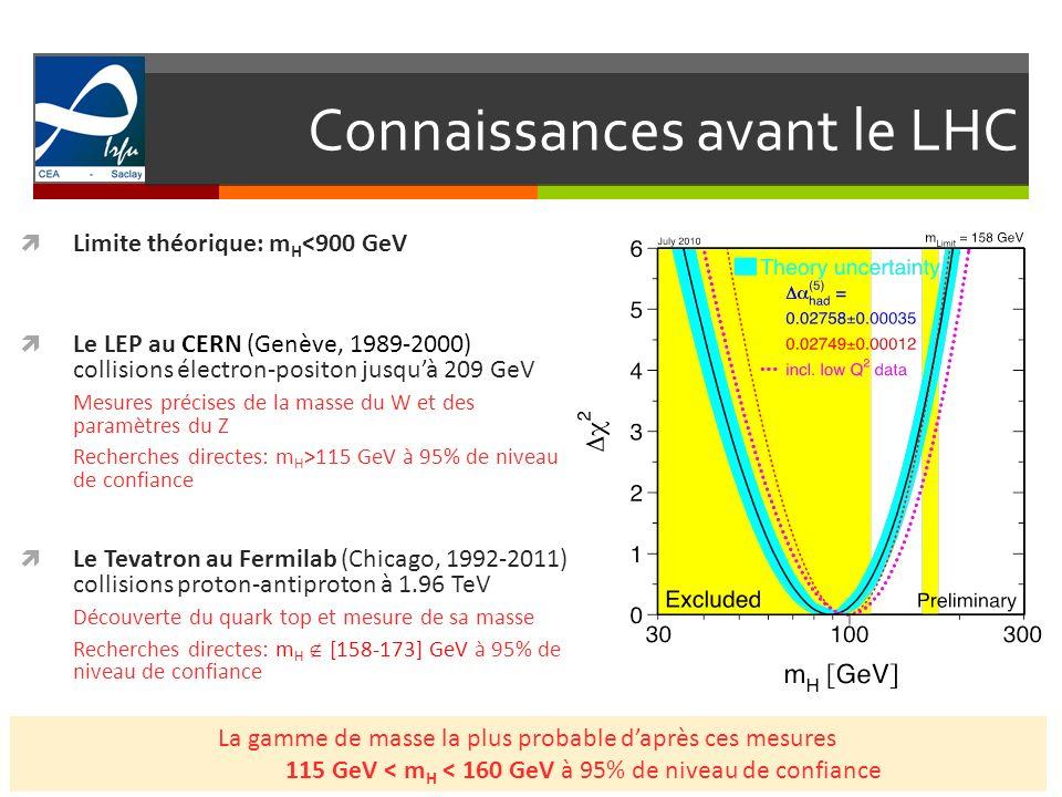 Connaissances avant le LHC 4 Limite théorique: m H <900 GeV Le LEP au CERN (Genève, 1989-2000) collisions électron-positon jusquà 209 GeV Mesures préc