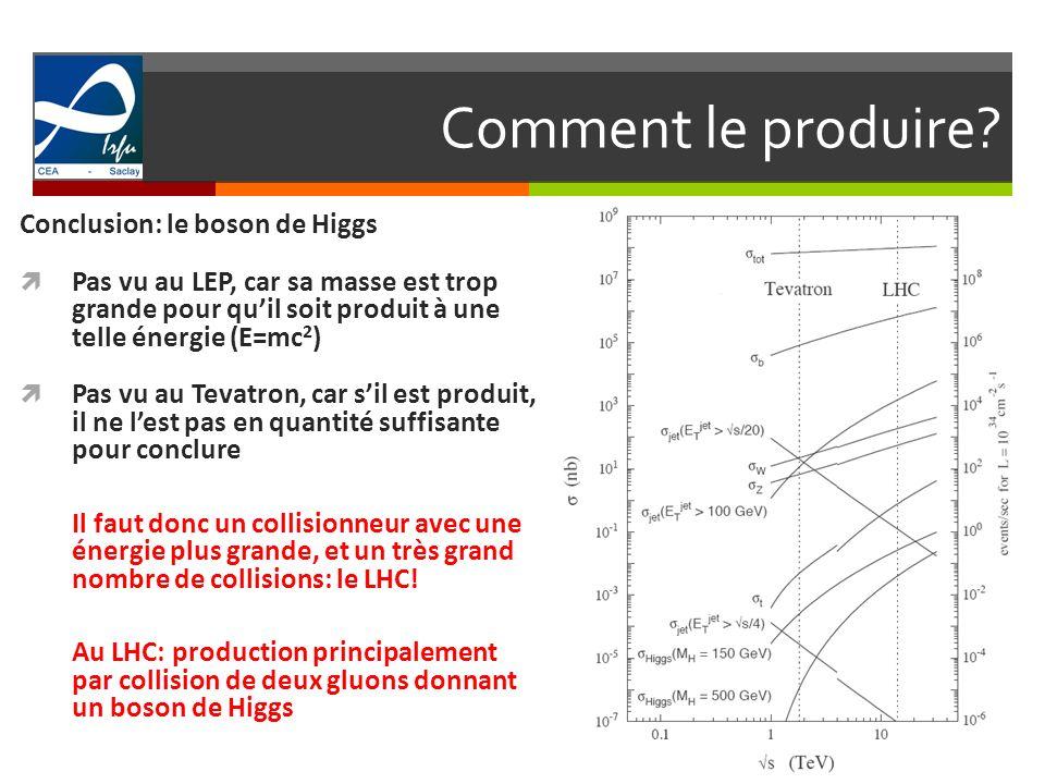 Comment le produire? 5 Conclusion: le boson de Higgs Pas vu au LEP, car sa masse est trop grande pour quil soit produit à une telle énergie (E=mc 2 )