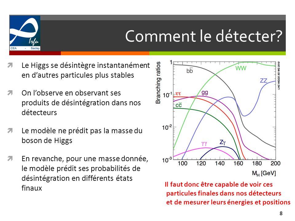 Comment le détecter? 8 Le Higgs se désintègre instantanément en dautres particules plus stables On lobserve en observant ses produits de désintégratio