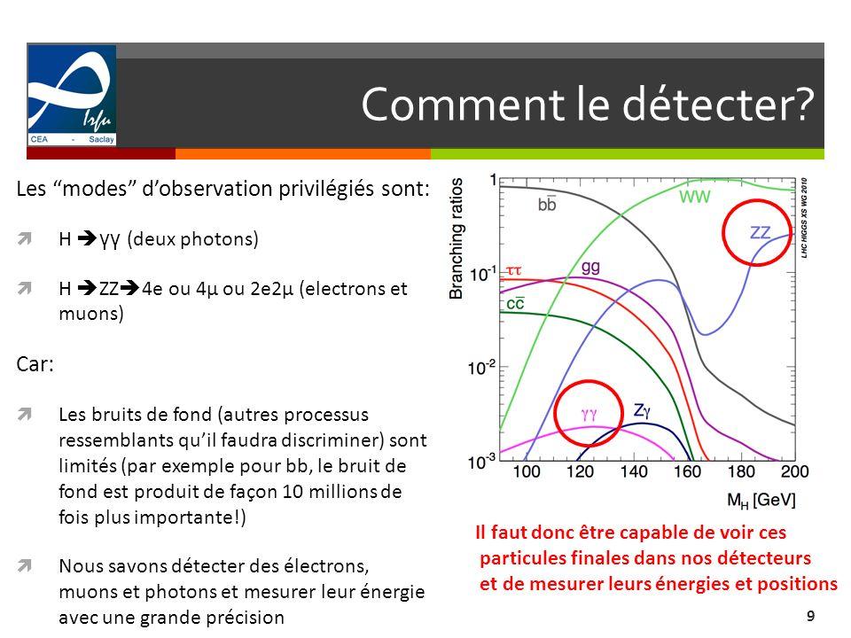 Comment le détecter? 9 Les modes dobservation privilégiés sont: H γγ (deux photons) H ZZ 4e ou 4μ ou 2e2μ (electrons et muons) Car: Les bruits de fond