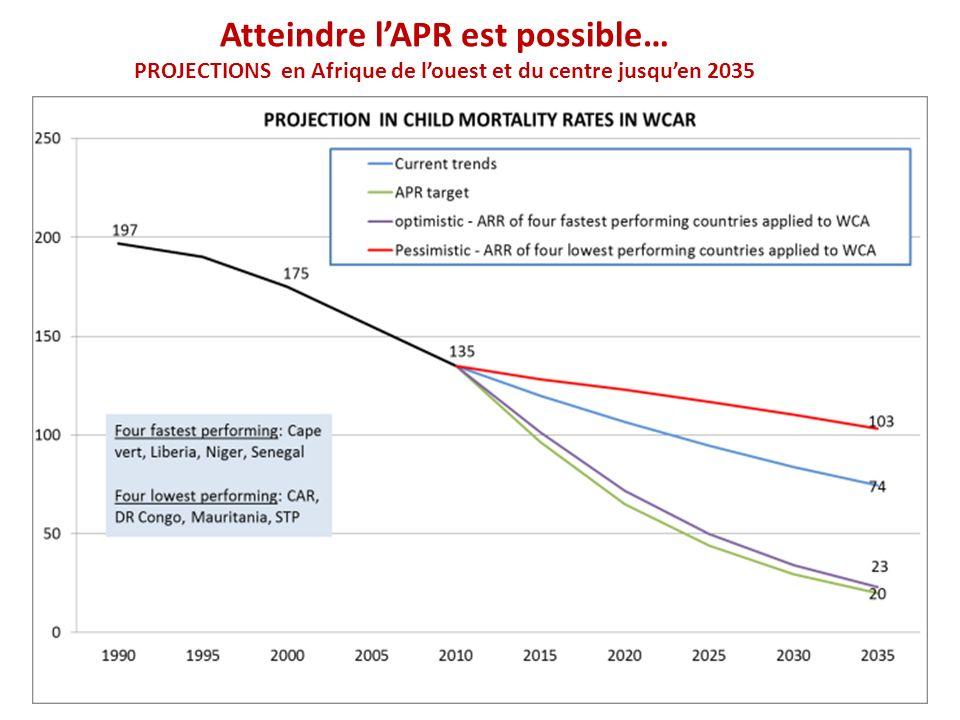 Atteindre lAPR est possible… PROJECTIONS en Afrique de louest et du centre jusquen 2035