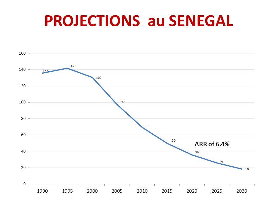 PROJECTIONS au SENEGAL