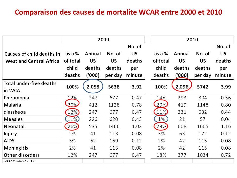 Comparaison des causes de mortalite WCAR entre 2000 et 2010