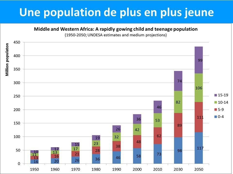 Une population de plus en plus jeune