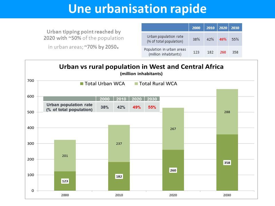 2000201020202030 Urban population rate (% of total population) 38%42%49%55% Population in urban areas (million inhabitants) 123182260358 Une urbanisat