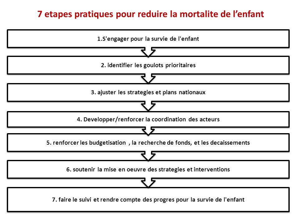 7 etapes pratiques pour reduire la mortalite de lenfant 7.
