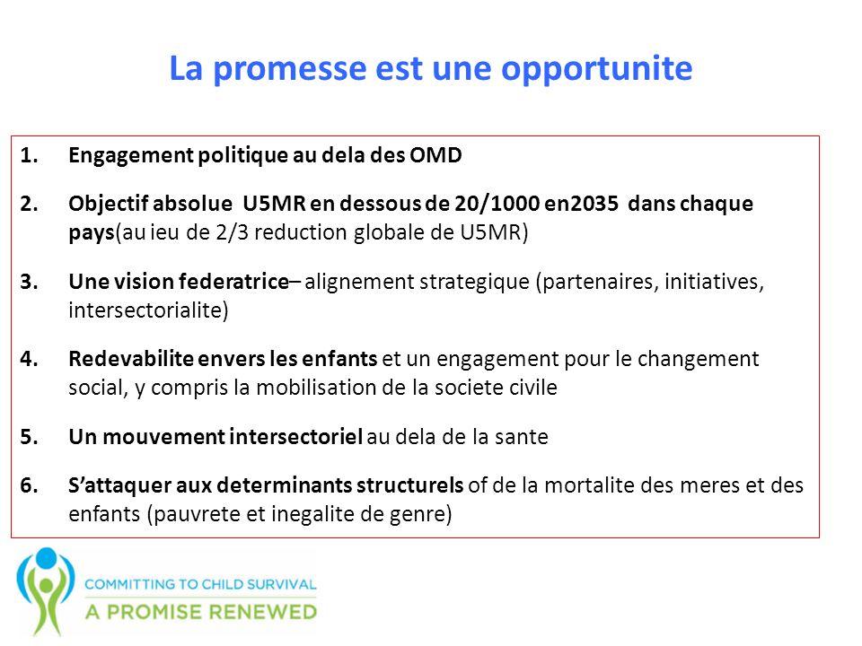 La promesse est une opportunite 1.Engagement politique au dela des OMD 2.Objectif absolue U5MR en dessous de 20/1000 en2035 dans chaque pays(au ieu de 2/3 reduction globale de U5MR) 3.Une vision federatrice– alignement strategique (partenaires, initiatives, intersectorialite) 4.Redevabilite envers les enfants et un engagement pour le changement social, y compris la mobilisation de la societe civile 5.Un mouvement intersectoriel au dela de la sante 6.Sattaquer aux determinants structurels of de la mortalite des meres et des enfants (pauvrete et inegalite de genre)