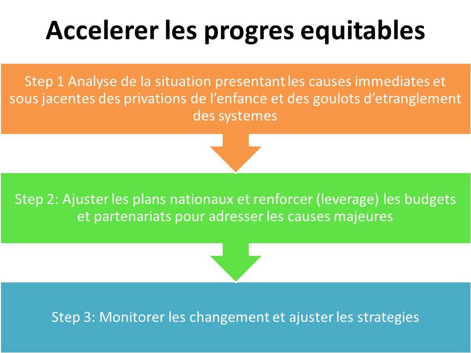 Accelerer les progres equitables Step 3: Monitorer les changement et ajuster les strategies Step 2: Ajuster les plans nationaux et renforcer (leverage