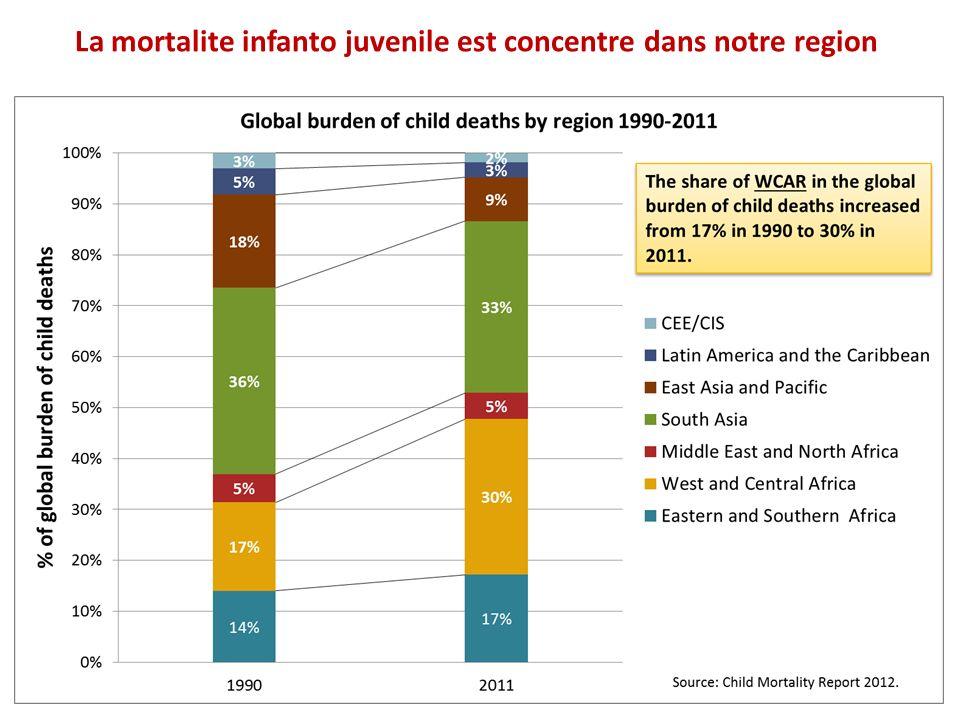 La mortalite infanto juvenile est concentre dans notre region