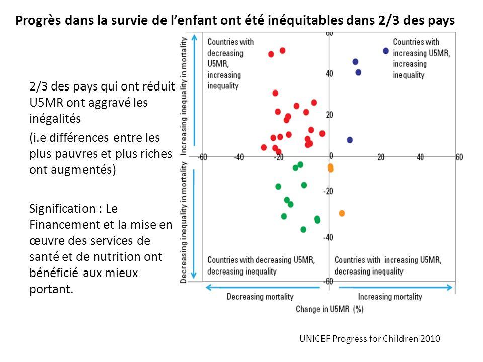 Progrès dans la survie de lenfant ont été inéquitables dans 2/3 des pays 2/3 des pays qui ont réduit U5MR ont aggravé les inégalités (i.e différences
