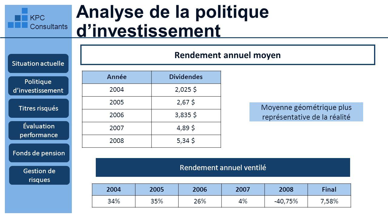 Gestion des titres risqués KPC Consultants Investissement dans les marchés émergents Rendement moyen de la dernière année: Fonds négociés en bourse: facilité de gestion avec très bonne diversification Situation actuelle Politique dinvestissement Titres risqués Évaluation performance Fonds de pension Gestion de risques Poids EMM EMB Portefeuille 33,3% E[R]σ 15%40% 66,7% 12%35% 100% 14% 33,1% Sharpe 27,5% 22,9% 30,2% Rendement élevé par unité de risque