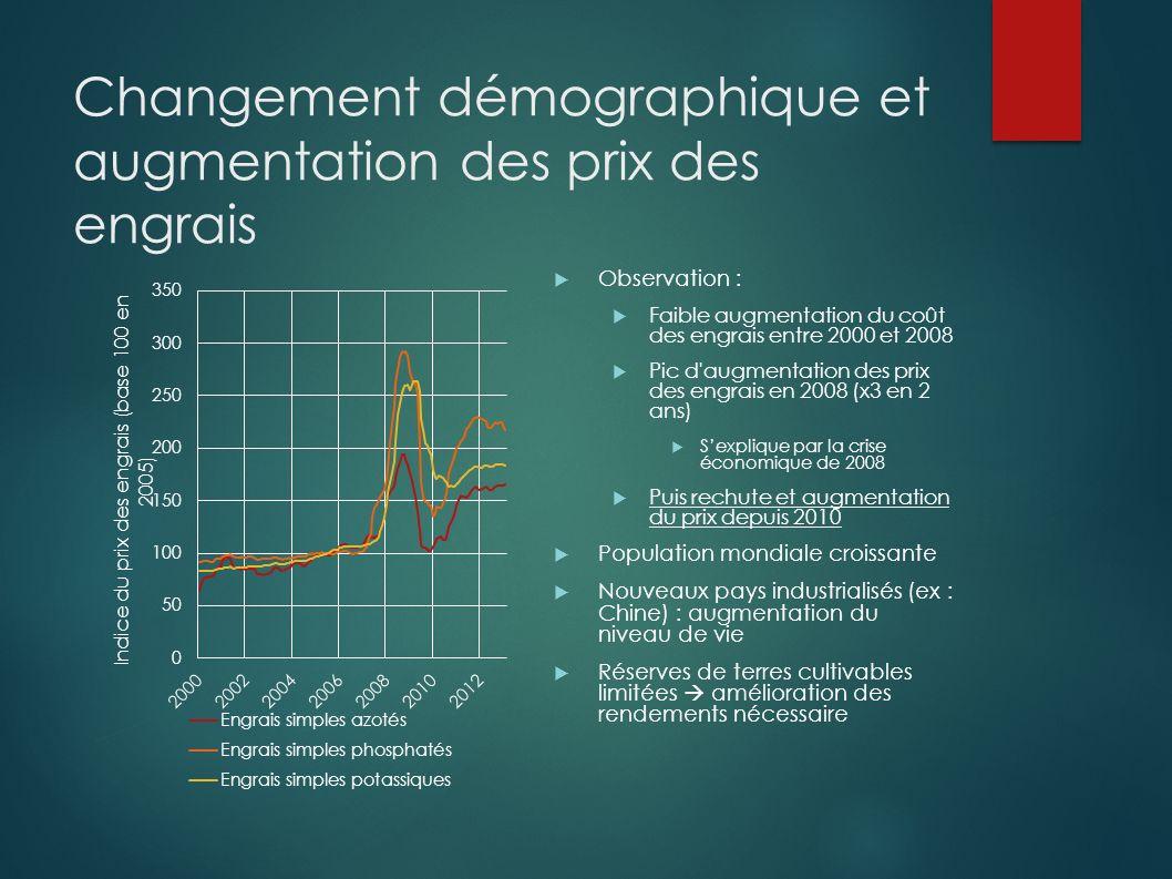 Changement démographique et augmentation des prix des engrais Observation : Faible augmentation du coût des engrais entre 2000 et 2008 Pic d'augmentat