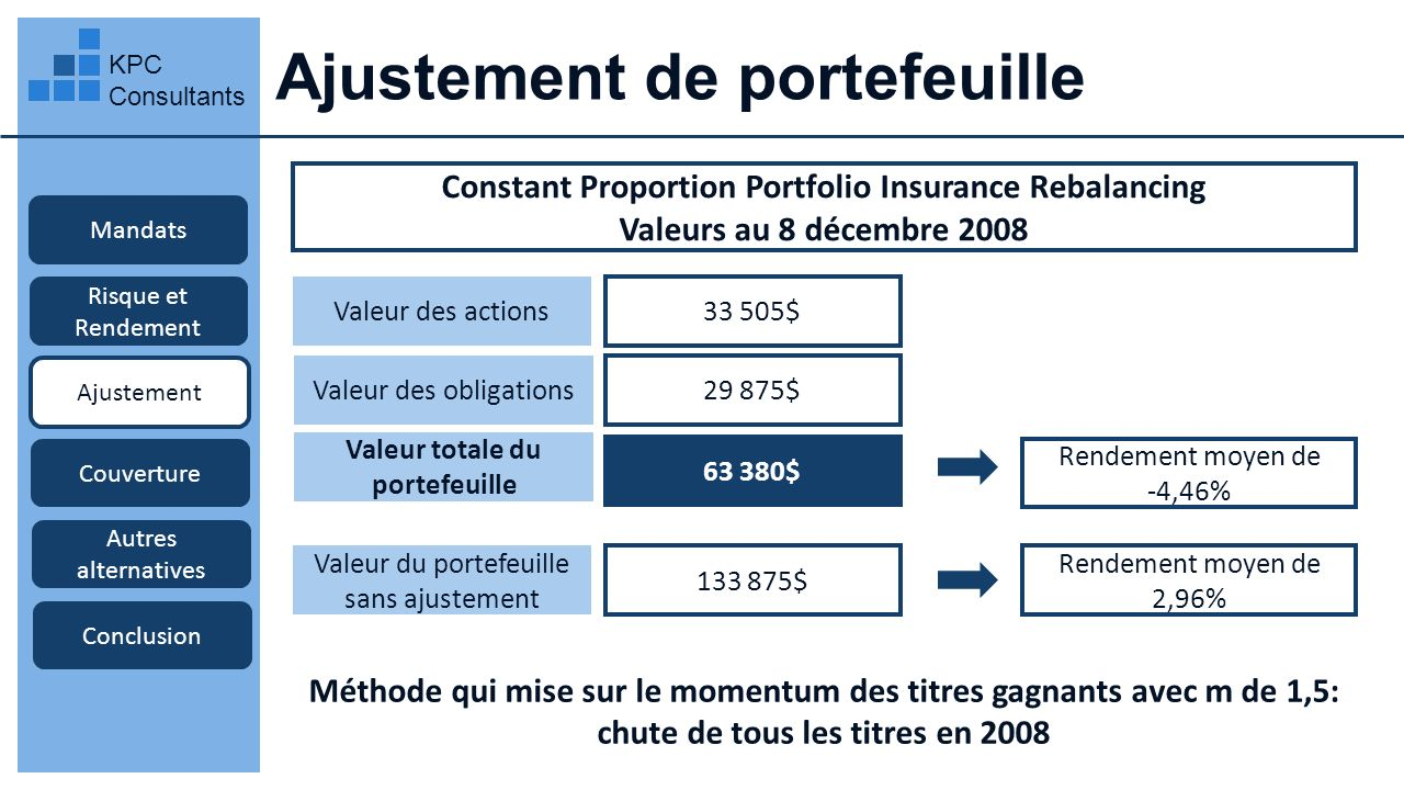 Ajustement de portefeuille KPC Consultants Mandats Risque et Rendement Ajustement Couverture Autres alternatives Conclusion Constant Proportion Portfo