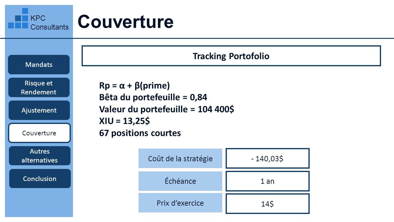 Couverture KPC Consultants Mandats Risque et Rendement Ajustement Couverture Autres alternatives Conclusion Tracking Portofolio Coût de la stratégie -