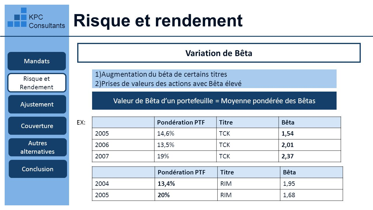 Risque et rendement KPC Consultants Mandats Risque et Rendement Ajustement Couverture Autres alternatives Conclusion Variation de Bêta 1)Augmentation
