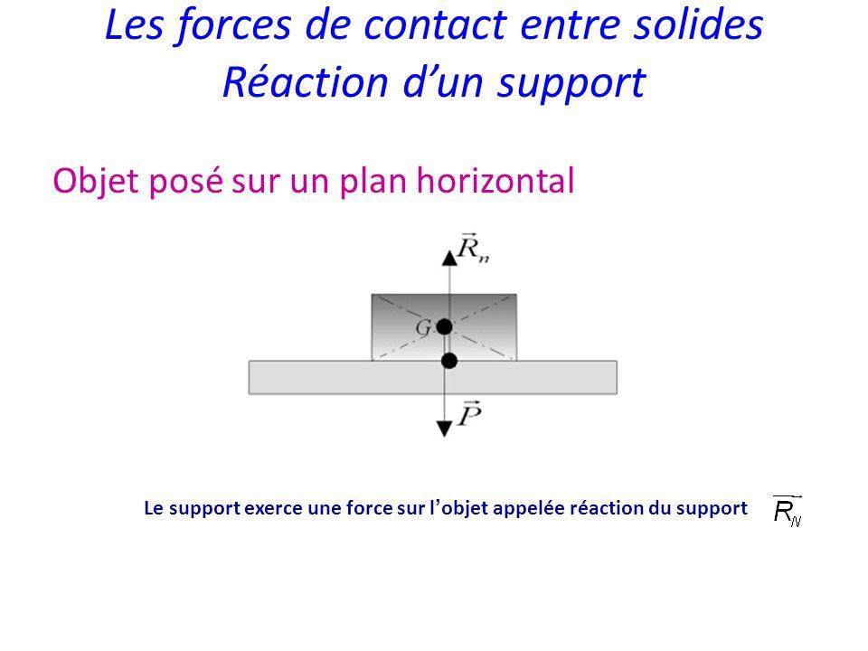 Les forces de contact entre solides Réaction dun support Objet posé sur un plan horizontal Le support exerce une force sur l objet appelée réaction du