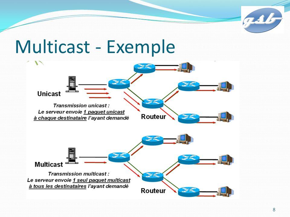 HSRP - Multicast La communication lié au protocole HSRP entre les routeurs se fait par l envoi de paquets Multicast à l adresse IP 224.0.0.2 vers le port UDP 1985.