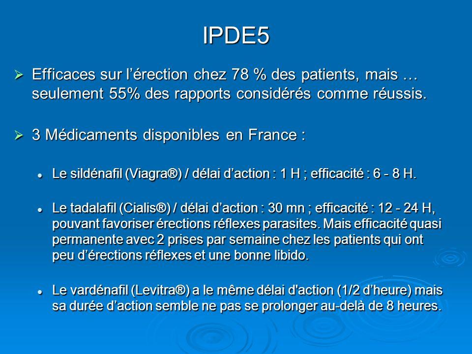 IPDE5 Efficaces sur lérection chez 78 % des patients, mais … seulement 55% des rapports considérés comme réussis. Efficaces sur lérection chez 78 % de