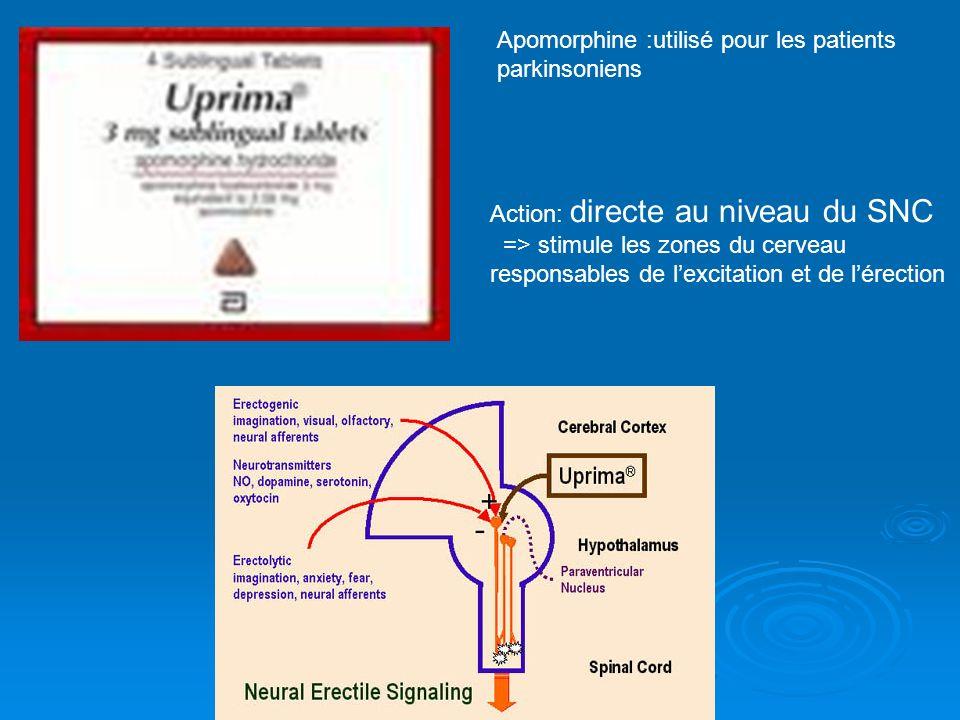 Apomorphine :utilisé pour les patients parkinsoniens Action: directe au niveau du SNC => stimule les zones du cerveau responsables de lexcitation et d
