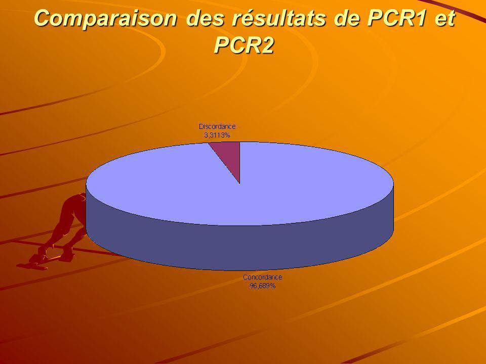 Comparaison des résultats de PCR1 et PCR2
