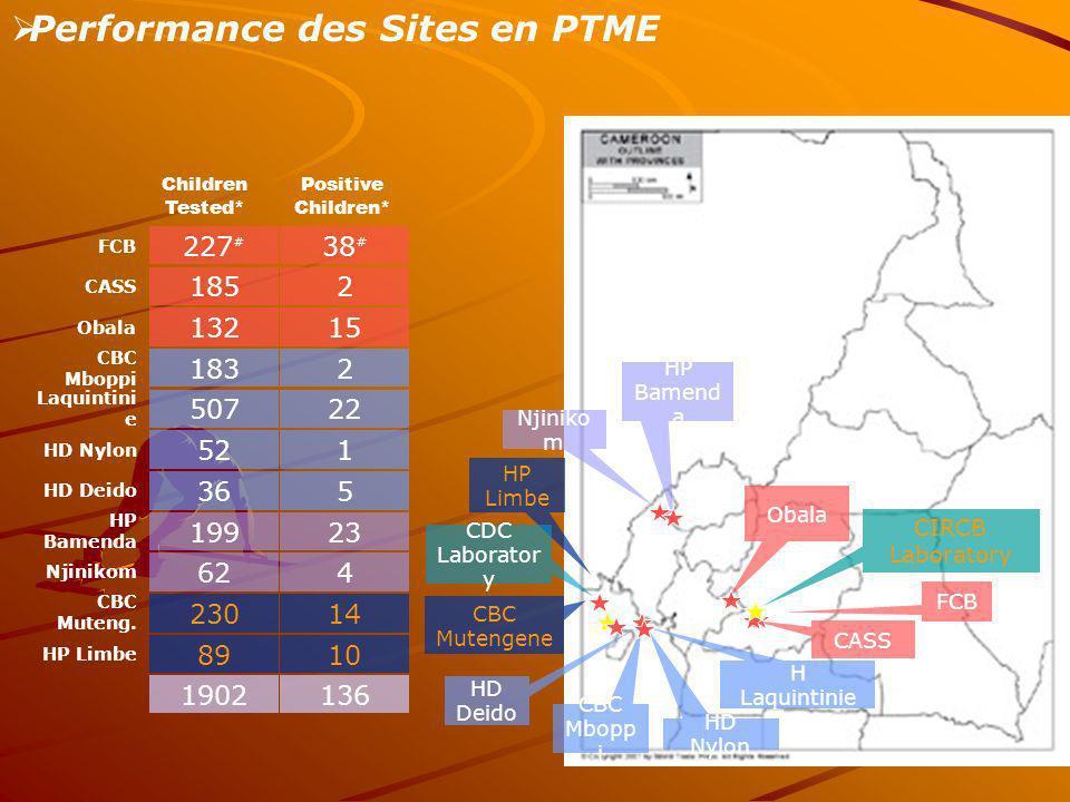 CIRCB Laboratory Performance des Sites en PTME HP Bamend a HP Limbe Njiniko m CDC Laborator y FCB CASS HD Deido H Laquintinie HD Nylon CBC Mbopp i Oba