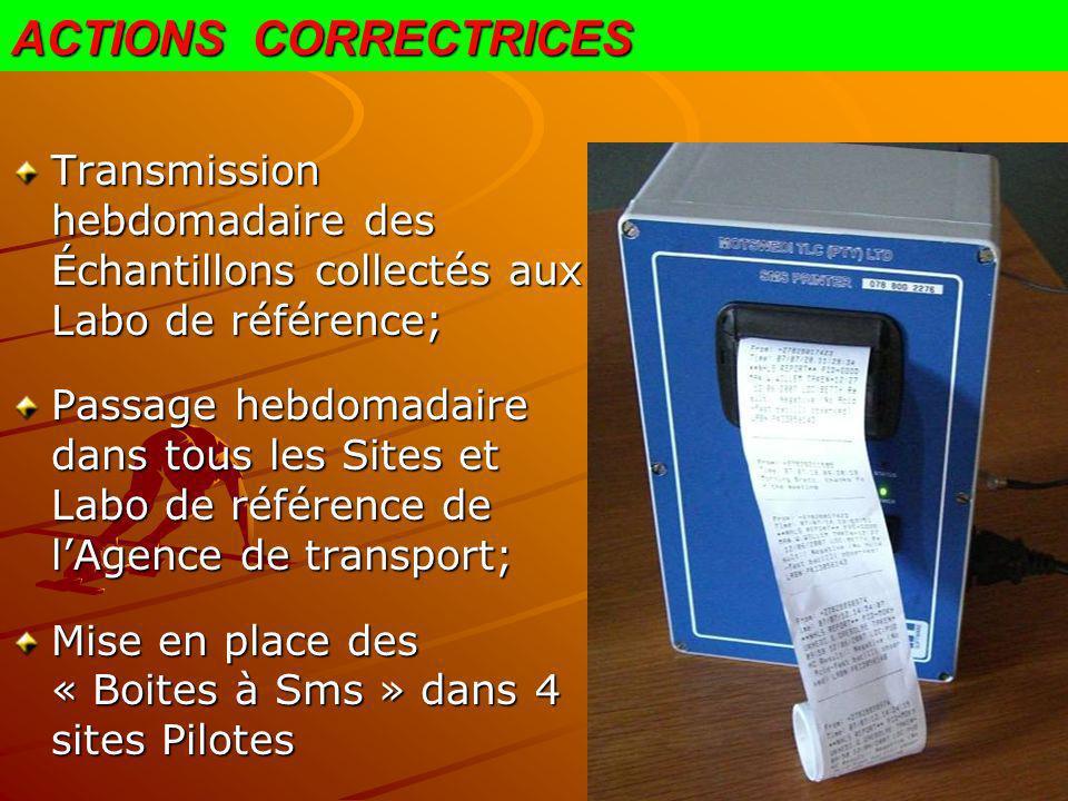 ACTIONS CORRECTRICES Transmission hebdomadaire des Échantillons collectés aux Labo de référence; Passage hebdomadaire dans tous les Sites et Labo de r