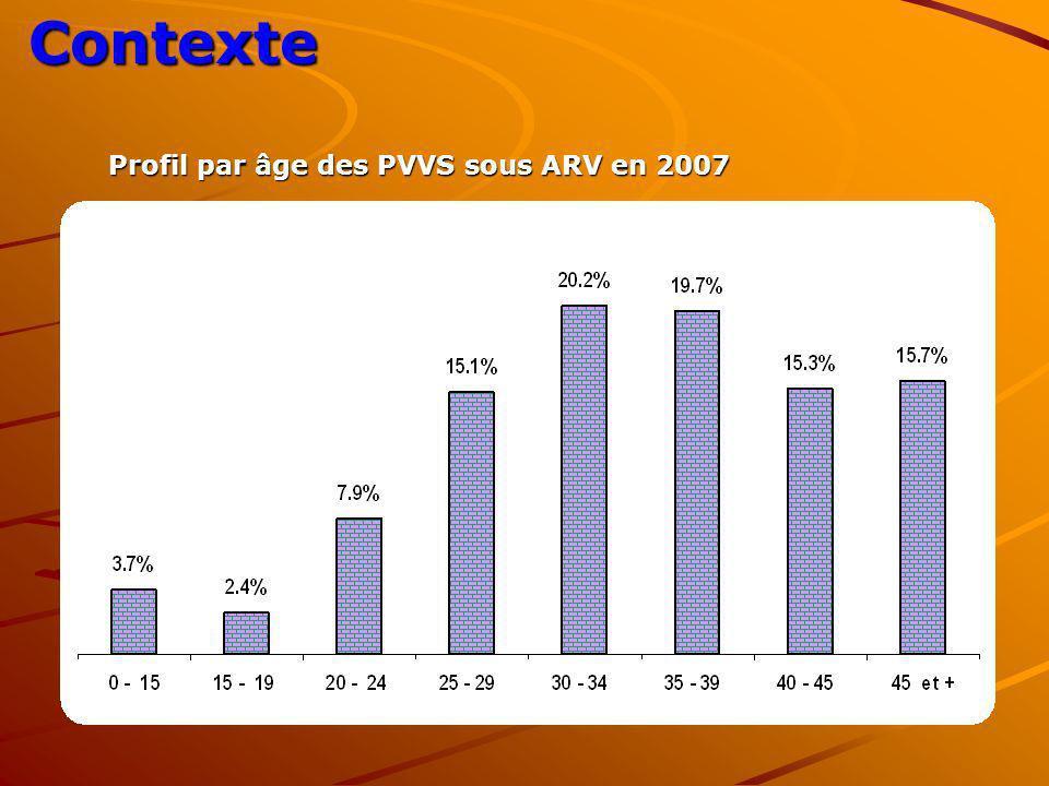 Contexte Profil par âge des PVVS sous ARV en 2007 Profil par âge des PVVS sous ARV en 2007