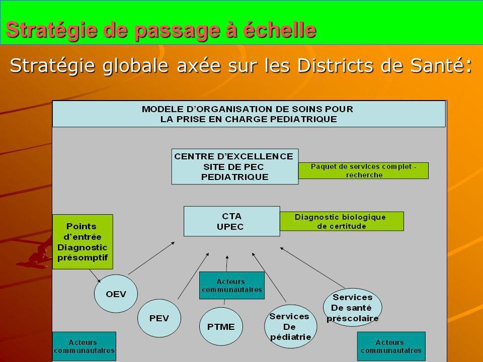 Stratégie de passage à échelle Stratégie globale axée sur les Districts de Santé :