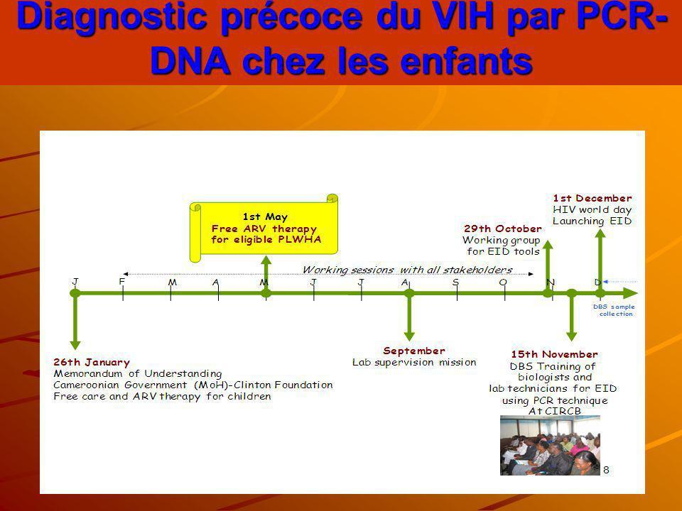 Diagnostic précoce du VIH par PCR- DNA chez les enfants