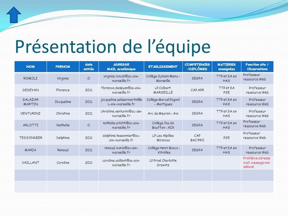 Présentation de léquipe NOMPRENOM date entrée ADRESSE MAIL académique ETABLISSEMENT COMPETENCES /DIPLÔMES MATIERES enseignées Fonction site / Observat