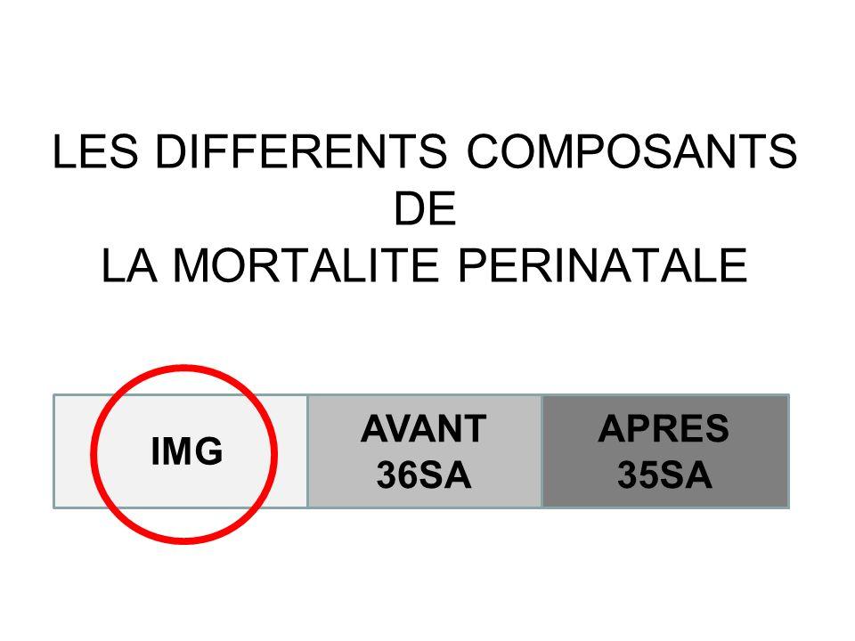 LES DIFFERENTS COMPOSANTS DE LA MORTALITE PERINATALE IMG APRES 35SA AVANT 36SA