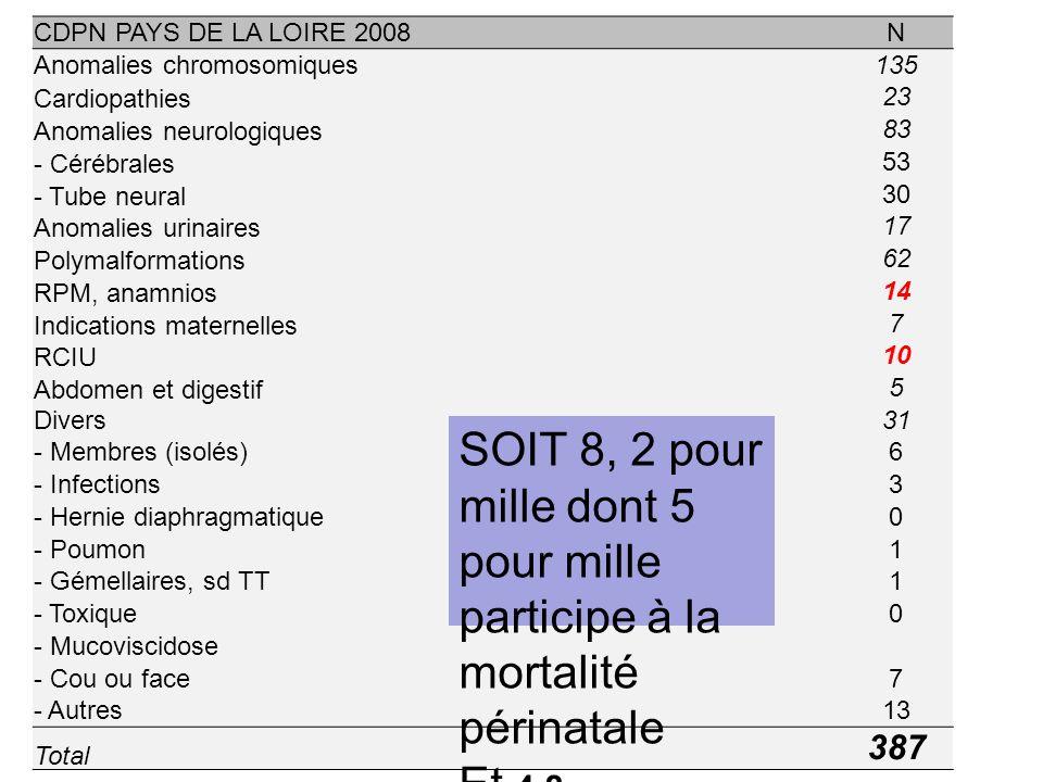 CDPN PAYS DE LA LOIRE 2008N Anomalies chromosomiques135 Cardiopathies 23 Anomalies neurologiques 83 - Cérébrales 53 - Tube neural 30 Anomalies urinair