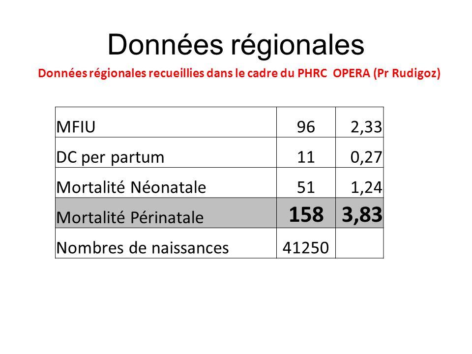 Données régionales MFIU962,33 DC per partum110,27 Mortalité Néonatale511,24 Mortalité Périnatale 1583,83 Nombres de naissances41250 Données régionales